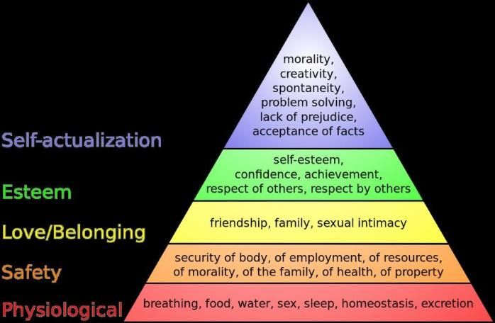 1280px-Maslow%27s_hierarchy_of_needs svg